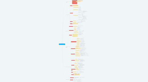 Mind Map: 20 phút Làm Chủ Thời Gian