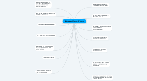 Mind Map: Educational Research Topics