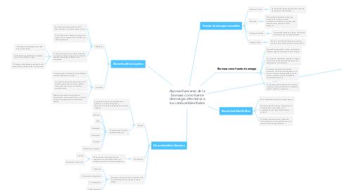 Mind Map: Aprovechamiento de la biomasa como fuente de energía alternativa a los combustibles fósiles
