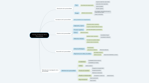 Mind Map: Teorías y Evaluación de la Personalidad