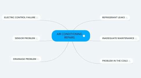 Mind Map: AIR CONDITIONING REPAIRS
