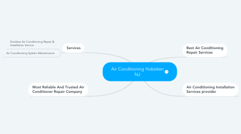 Mind Map: Air Conditioning Hoboken NJ
