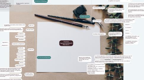Mind Map: Procesos CognoscitivosUnidad 3 Momento 3.