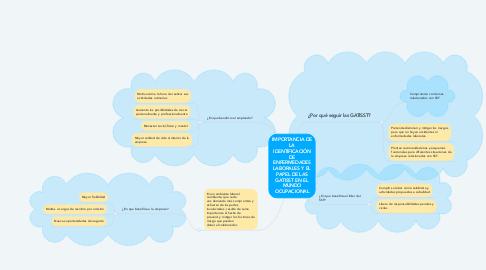 Mind Map: IMPORTANCIA DE LA IDENTIFICACIÓN DE ENFERMEDADES LABORALES Y EL PAPEL DE LAS GATISST EN EL MUNDO OCUPACIONAL