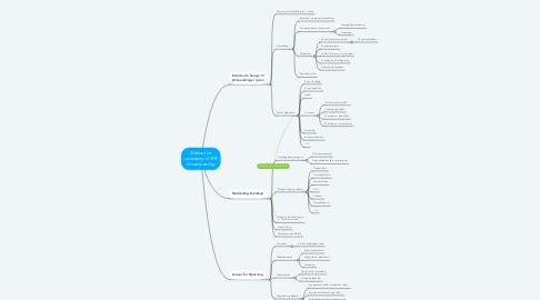 Mind Map: SPR klimatilpasning