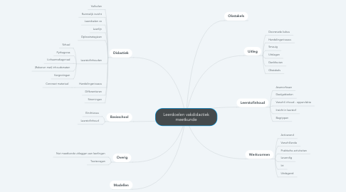 Mind Map: Leerdoelen vakdidactiek meetkunde
