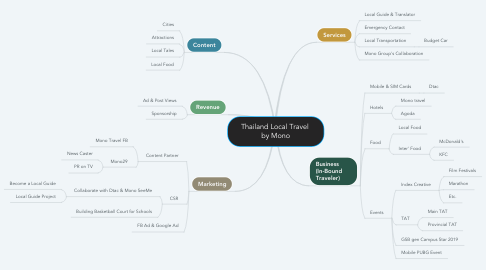 Mind Map: Thailand Local Travel  by Mono