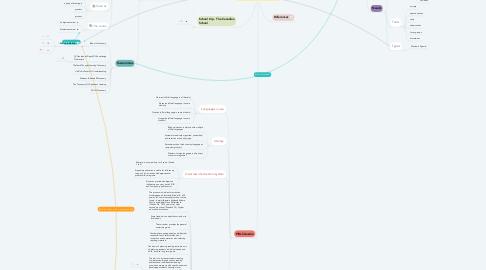 Mind Map: Curriculum Studies