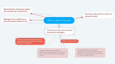 Mind Map: Etre ou devenir français