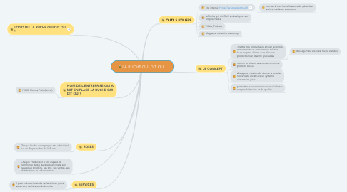 Mind Map: LA RUCHE QUI DIT OUI !