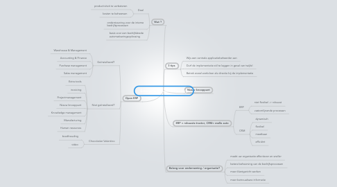 Mind Map: Enterprise Resource Planning