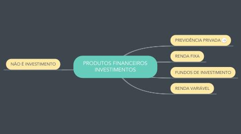 Mind Map: PRODUTOS FINANCEIROS INVESTIMENTOS