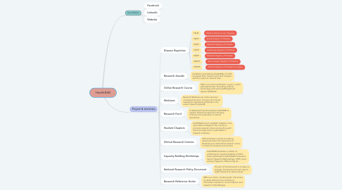 Mind Map: HealthRAB