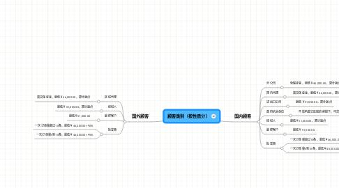 Mind Map: 顾客类别(按性质分)