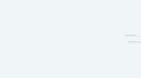 Mind Map: Portos brasileiros