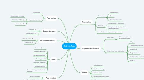 Mind Map: Astma App