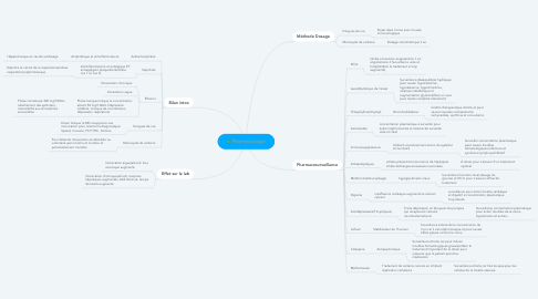 Mind Map: Pharmacologie