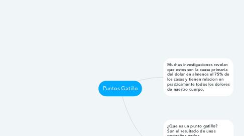 Mind Map: Puntos Gatillo