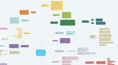 Mind Map: procesos cognoscitivos: momento 2: diseño de investigación