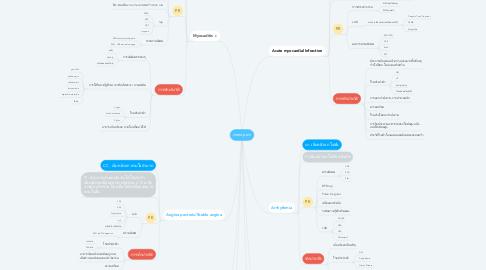 Mind Map: chest pain