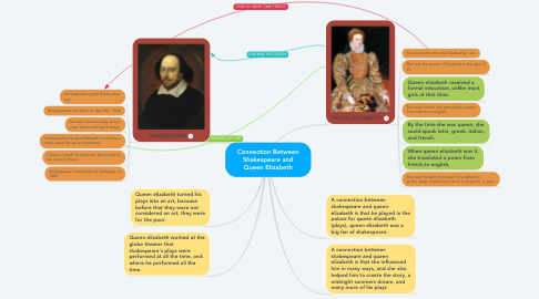 Mind Map: Connection Between Shakespeare and Queen Elizabeth