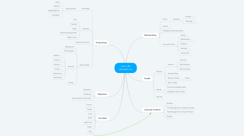 Mind Map: Your Life (GoLearn.io)