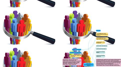 Mind Map: MUESTREO E INVESTIGACION DE DATOS IMPRESOS