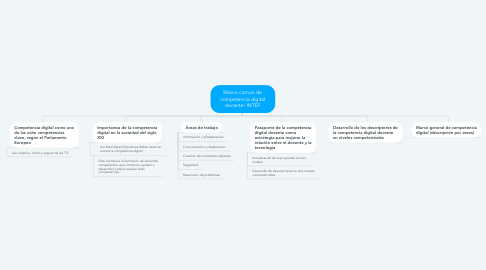 Mind Map: Marco común de competencia digital docente: INTEF