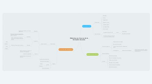 Mind Map: Didáctica en el marco de la formación docente