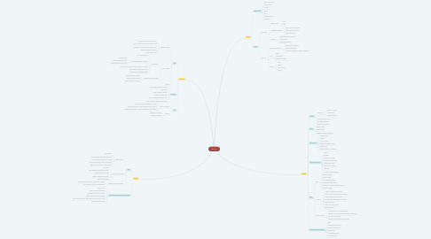 Mind Map: Tácticas
