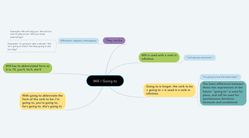 Mind Map: Will / Going to