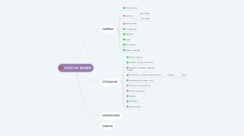 Mind Map: Марафон продуктивности
