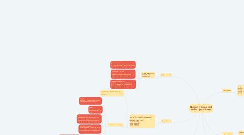 Mind Map: Riesgos y seguridad en las operaciones