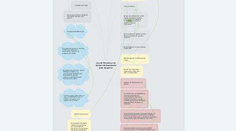 Mind Map: Ley de Fomento y las fuentes de financiación para las pymes