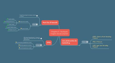 Mind Map: Chapitre 5 : Quelques moyens de sécurisation