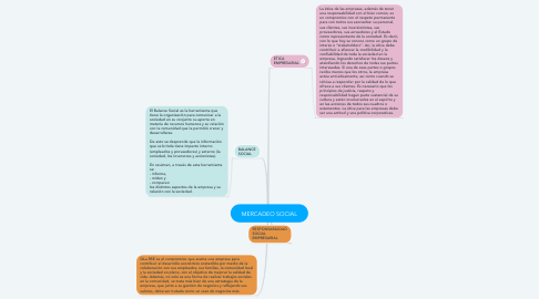 Mind Map: MERCADEO SOCIAL