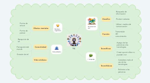 Mind Map: TIC