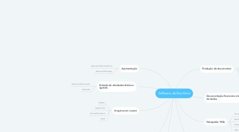 Mind Map: Software de Escritório