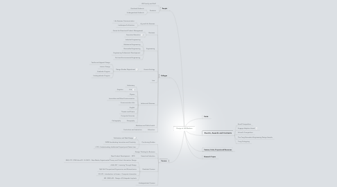 Mind Map: Design at UW-Madison
