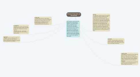Mind Map: Entornos Personales de Aprendizaje