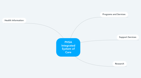 Mind Map: PHSA Integrated System of Care