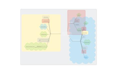 Mind Map: CONCEPCIONES DE VIOLENCIA ESCOLAR EN  EDUCACIÓN FÍSICA