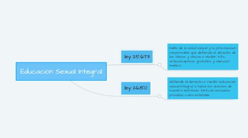 Mind Map: Educación Sexual Integral