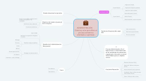 Mind Map: ADMINISTRACIÓN      Ciencia y arte que utiliza un proceso sitmémico orientado a optimizar.