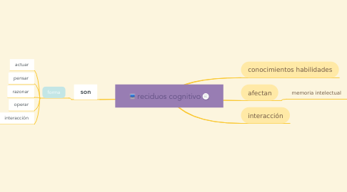 Mind Map: reciduos cognitivo