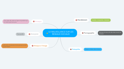 Mind Map: LA MALVEILLANCE SUR LES RESEAUX SOCIAUX