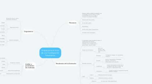 Mind Map: Etapas para el Inicio de una Investigación  Descriptiva
