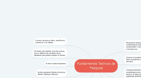 Mind Map: Fundamentos Teóricos de Pesquisa