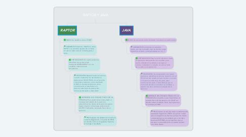 Mind Map: RAPTOR Y JAVA