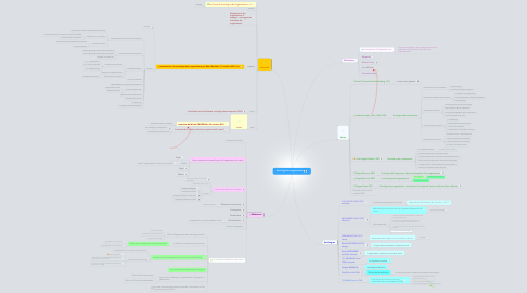 Mind Map: Sociologie des organisations